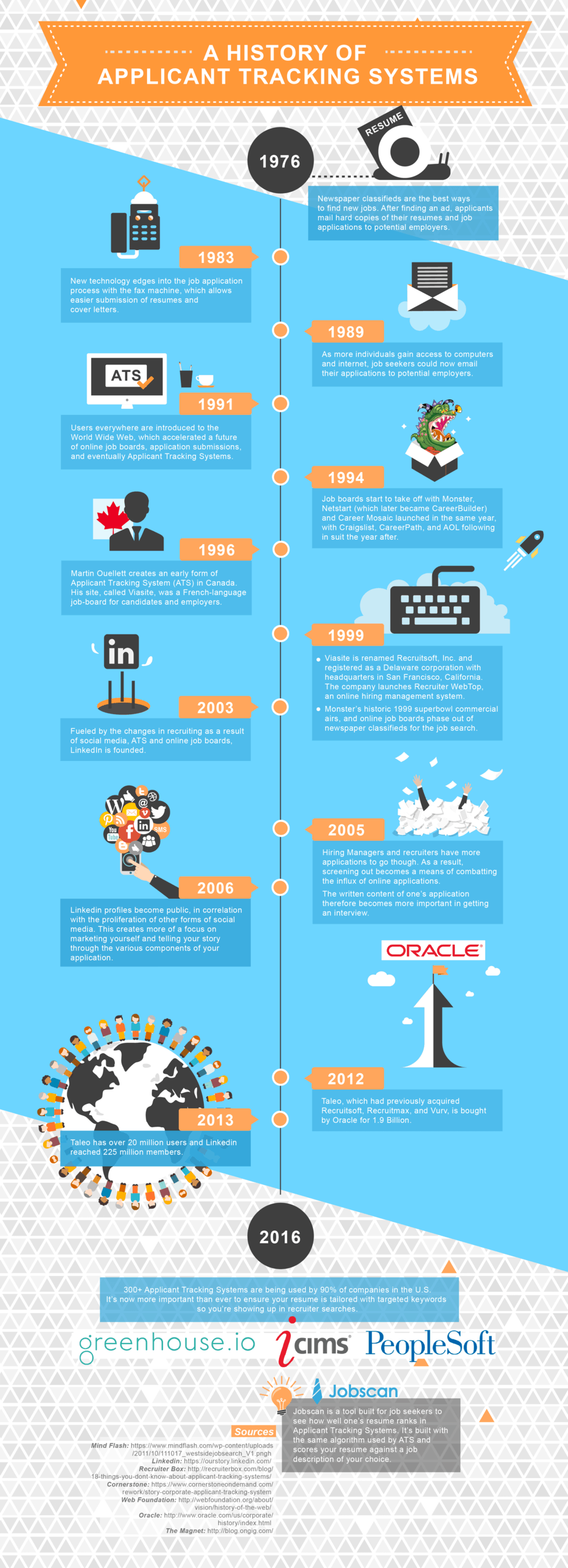 history-of-ats-infographic