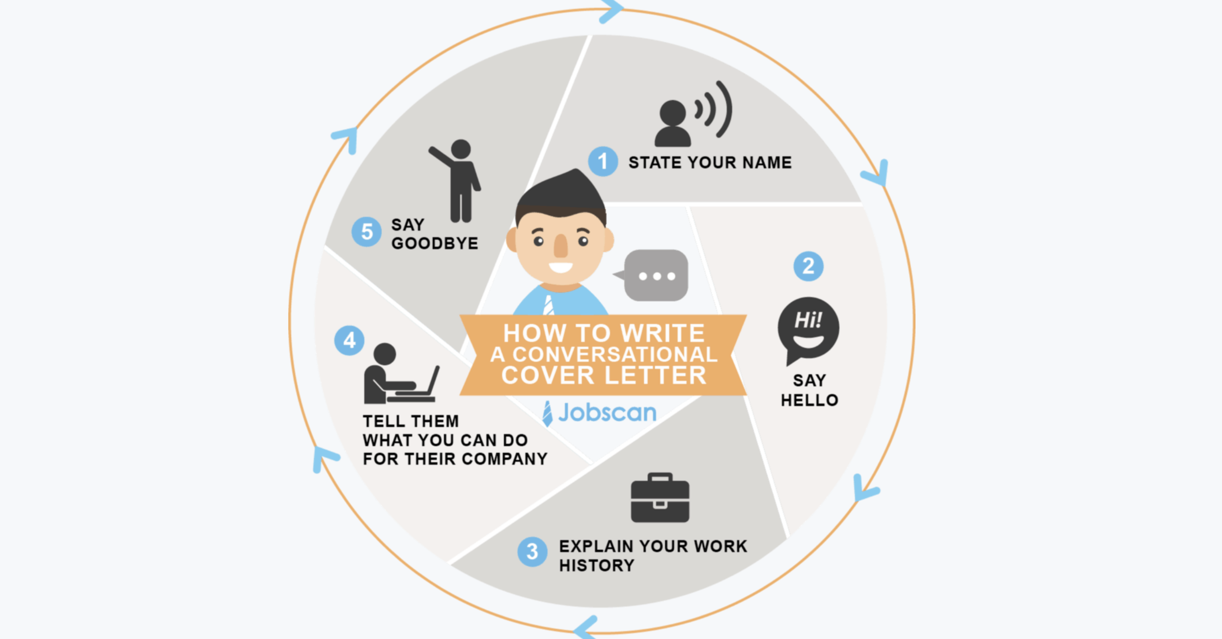 How To Write A Cover Letter A Step By Step Guide