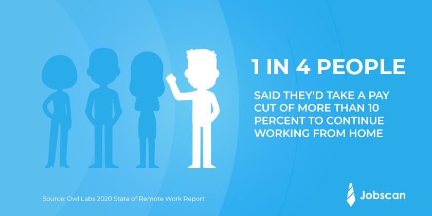 remote work statistics for HR