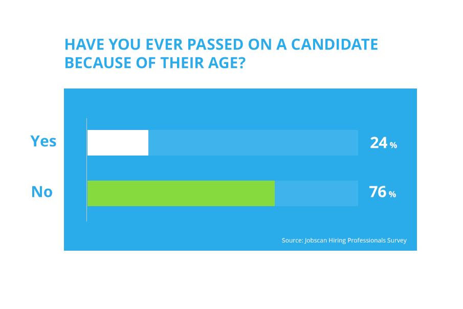 ageism bar graph